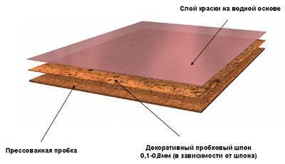 Структура клеевой пробки