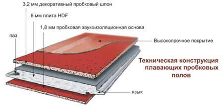 Структура замковой пробки